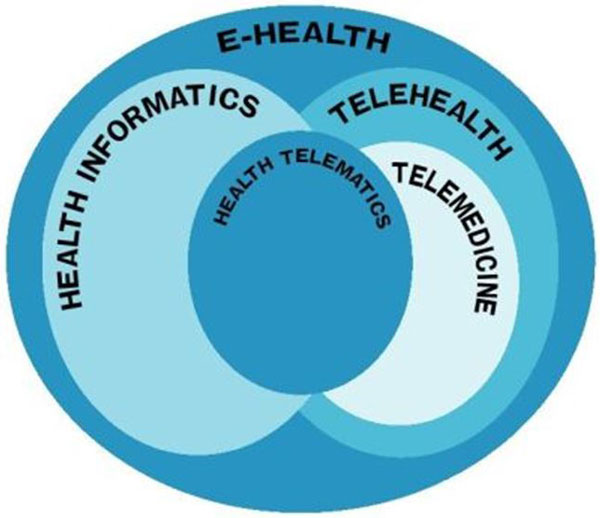 Components of eHealth