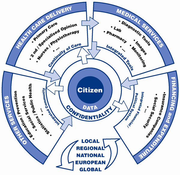 TM-Alliance Vision for Citizen-Centred eHealth of the Future